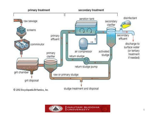 City of Lewisville, TX : Wastewater Treatment