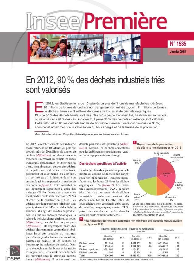 En 2012, 90 % des déchets industriels triés sont valorisés E n 2012, les établissements de 10 salariés ou plus de l'indust...