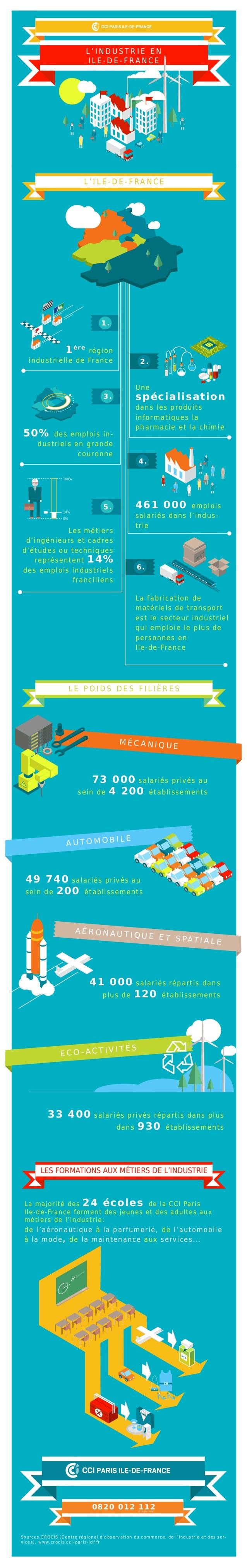L ' I N D U S T R I E E N I L E - D E - F R A N C E F R A G IL E La majorité des 24 écoles de la CCI Paris Ile-de-France f...