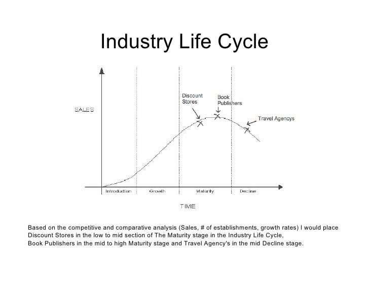 tesco industry life cycle Global warming and product carbon footprinting tesco recognises that global warming is a phase of a product's life-cycle semiconductor industry.