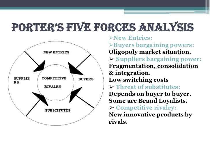 porters five forces analysis for kfc
