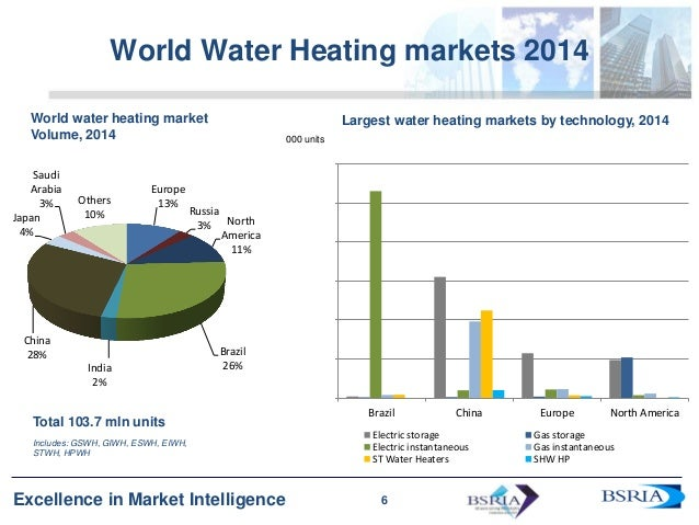 Low Gas Prices >> Latest trends in the World Traditional & Renewable Heating Markets