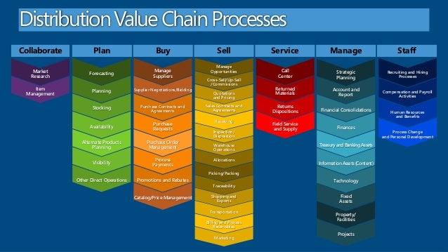 Industry workload  - distribution -- 03-08-13