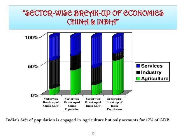 china and india on fdi The role of foreign direct investment present paper attempts to investigate the effect of fdi on economic growth of china and india by applying proposed growth.