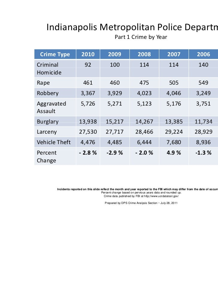 Indianapolis Metropolitan Police Department                                                    Part 1 Crime by Year Crime ...