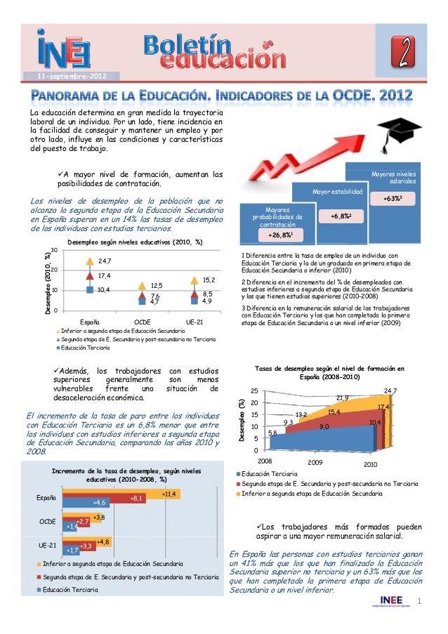 Panorama de la educación 2012. Indicadores de la OCDE. La educación en España en relación con la OCDE