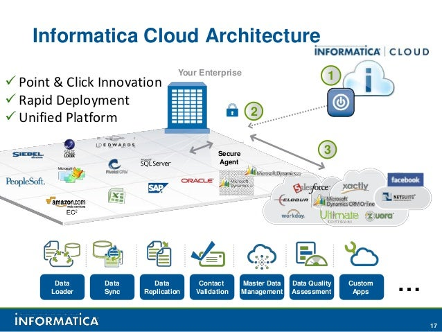 Microsoft dynamics integration with informatica cloud for Informatica 9 architecture