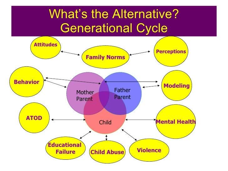 DIAGRAM] Diagram Of Generational Cycle Of Domestic Violence FULL Version HD  Quality Domestic Violence - DIAGRAMTHEPLAN.SAINTMIHIEL-TOURISME.FR
