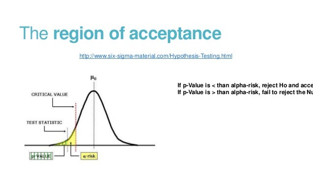 Fair And Balanced >> Medical Statistics Part-II:Inferential statistics