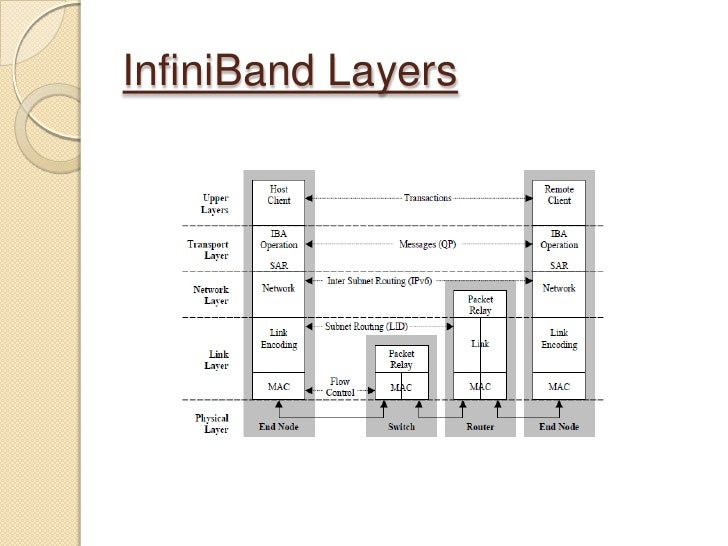 "infiniband architecture essay Volume 1 presents the ""core"" of the infiniband architecture it describes requirements for infiniband switches, routers, host channel adapters."