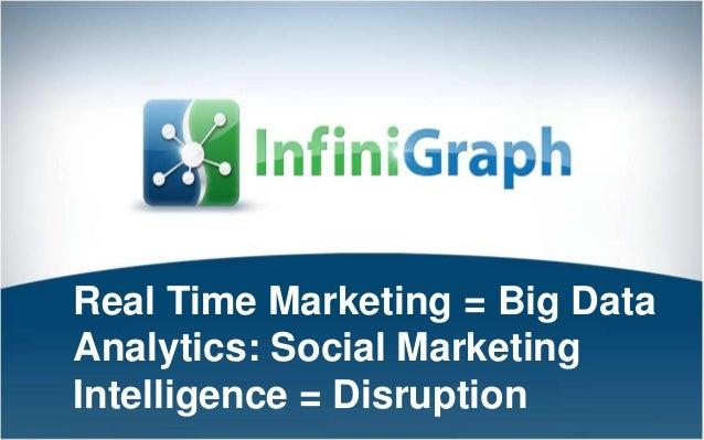 1 Real Time Marketing = Big Data Analytics: Social Marketing Intelligence = Disruption