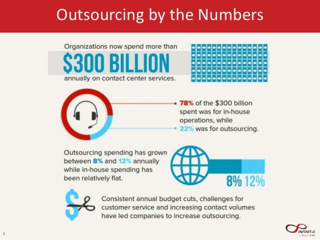 the future of outsourcing essay