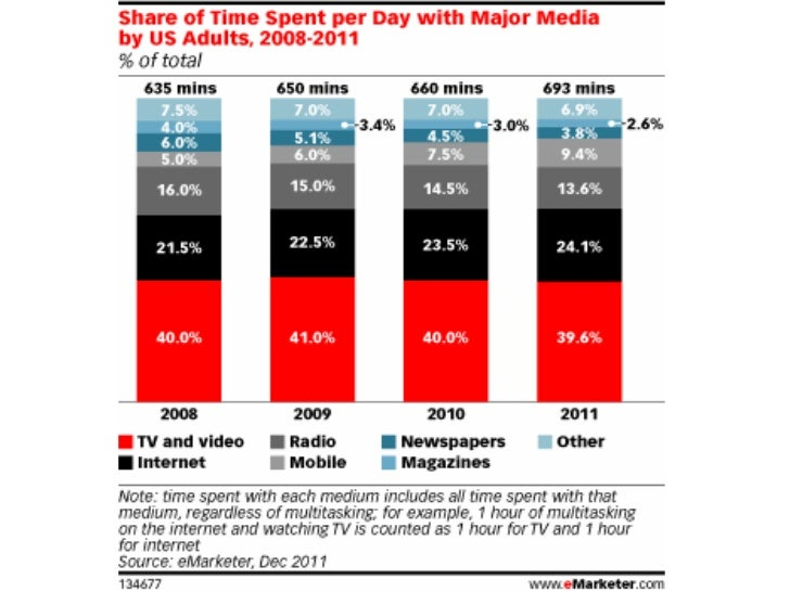 Time Spent Per Day with Different Media