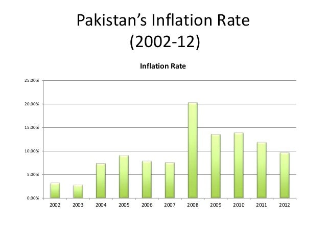 the cause of inflation in pakistan There are various ways that can cause demand-pull inflation first of all, demand-pull inflation can occur from the increase in consumption.