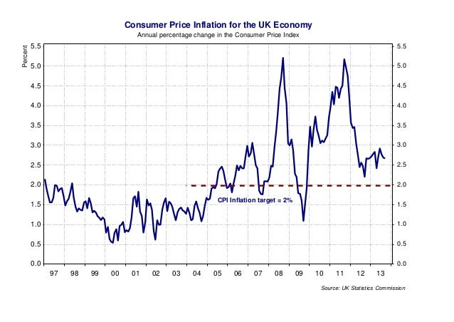 Consumer Price Inflation for the UK Economy Percent  Annual percentage change in the Consumer Price Index  5.5  5.5  5.0  ...