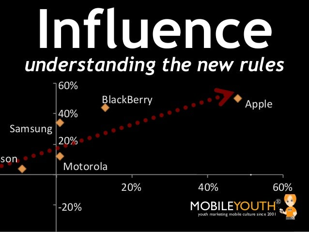 Influence        understanding the new rules             60%$                     BlackBerry$                            A...