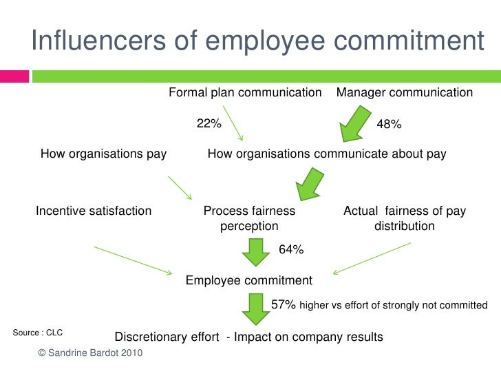 Influencers of employee commitment                               Formal plan communication      Manager communication     ...