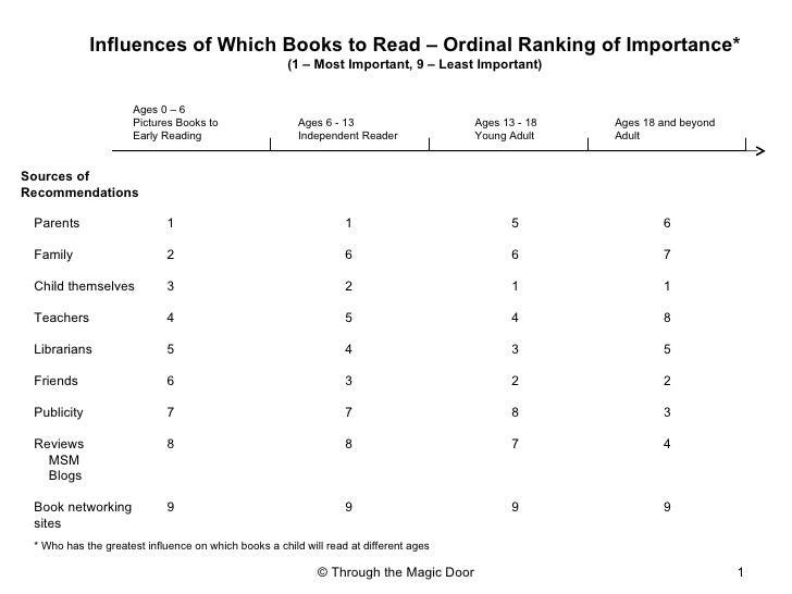Sources of Recommendations Parents Family Child themselves Teachers Librarians Friends Publicity Reviews  MSM Blogs Book n...