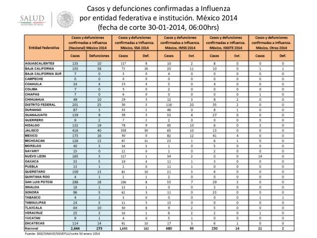 Casos y defunciones confirmadas a Influenza por entidad federativa e institución. México 2014 (fecha de corte 30-01-2014, ...