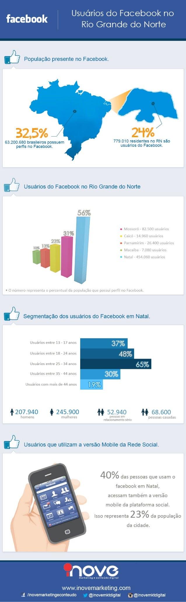 Infográfico sobre a população do RN no Facebook (Dez/12)