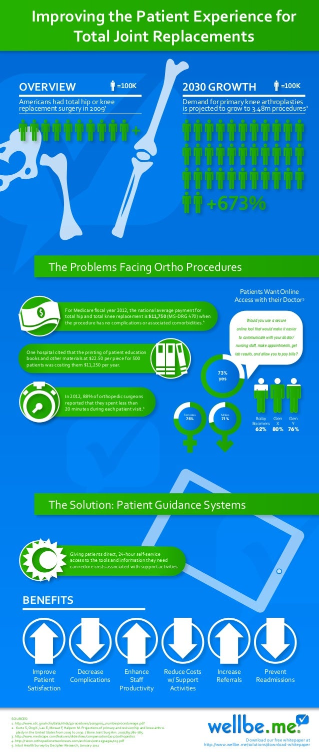 Improving the Patient Experience for Total Joint Replacements