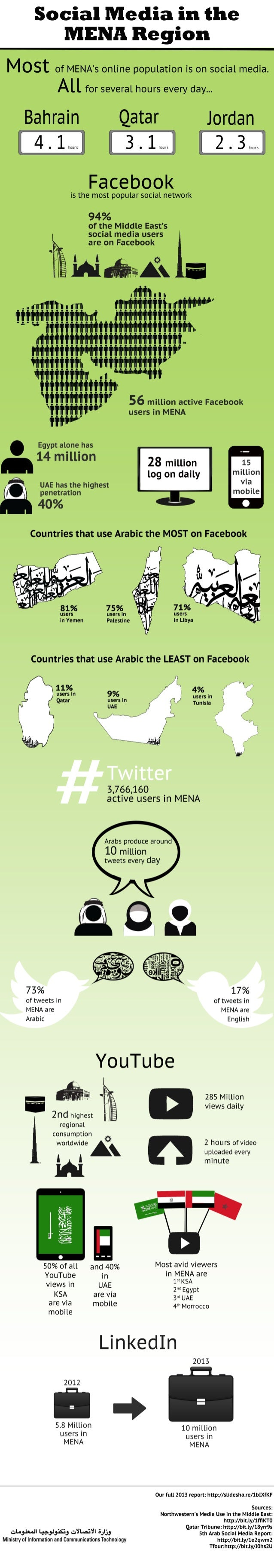 Infographic Social Media in the Middle East