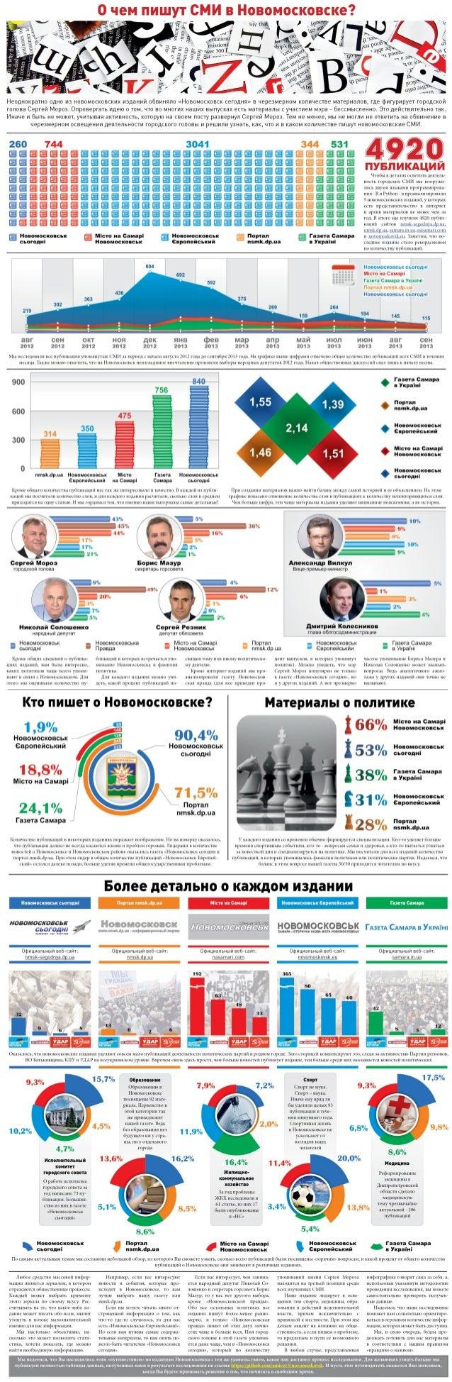 What do Novomoskovsk internet media publish? (ru)