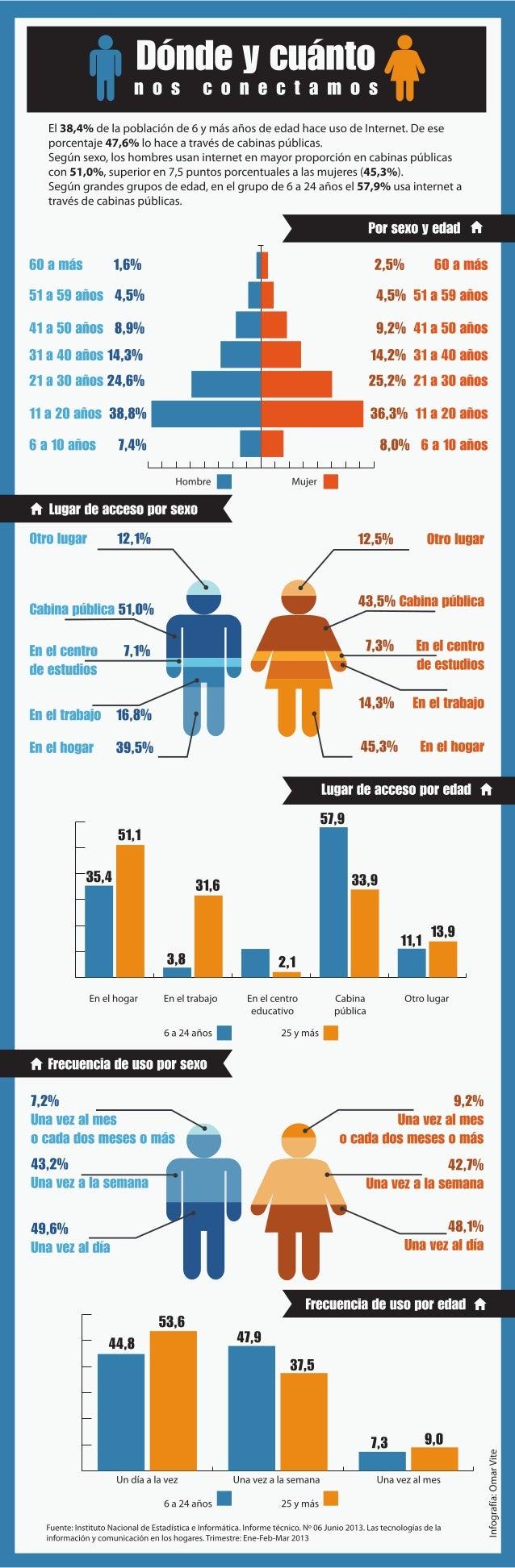 #ConsumidorPeru Según lugar y frecuencia de acceso.