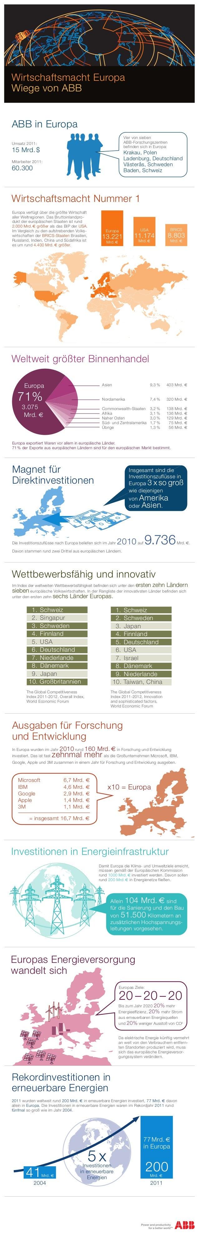 Wirtschaftsmacht EuropaWiege von ABBABB in Europa                                                               Vier von s...