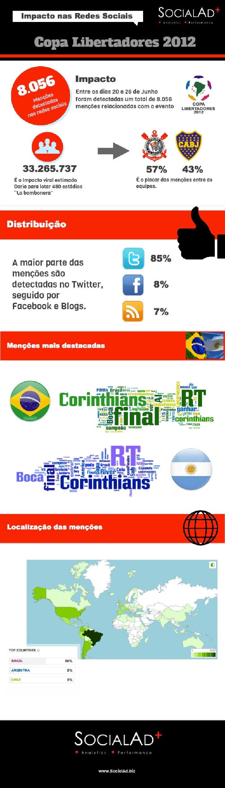 Copa Libertadores 2012. SocialAd. Impacto das redes sociais na final da Copa Libertadores