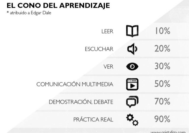 Infografía relevancia medios educativos