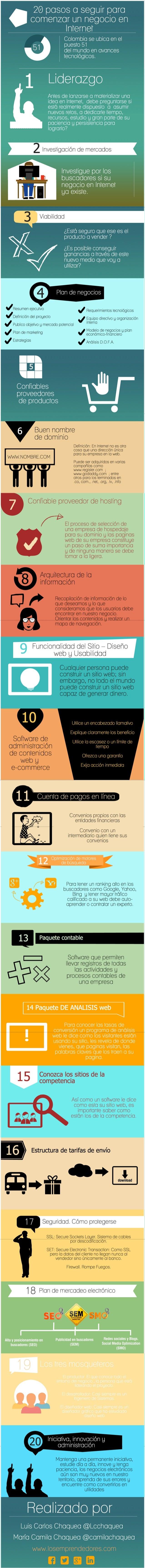 Infografía 20 pasos a seguir para comenzar un negocio en Internet