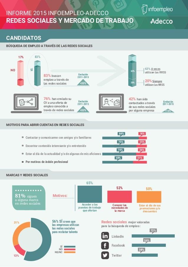 INFORME 2015 INFOEMPLEO-ADECCO REDES SOCIALES Y MERCADO DE TRABAJO CANDIDATOS 17% NO SÍ 83% 76% han enviado su CV a una of...