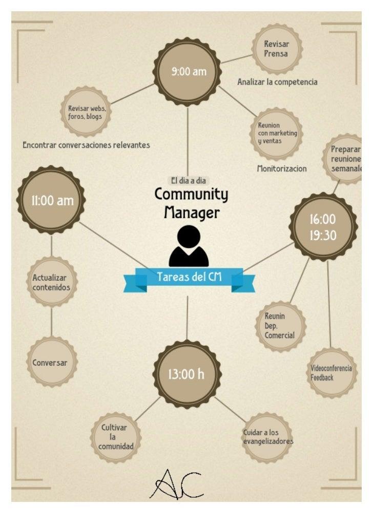 Infografia el día a día de un Community Manager