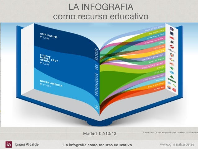 Ignasi Alcalde www.ignasialcalde.esLa infografía como recurso educativo LA INFOGRAFIA  como recurso educativo Madrid 02/10...