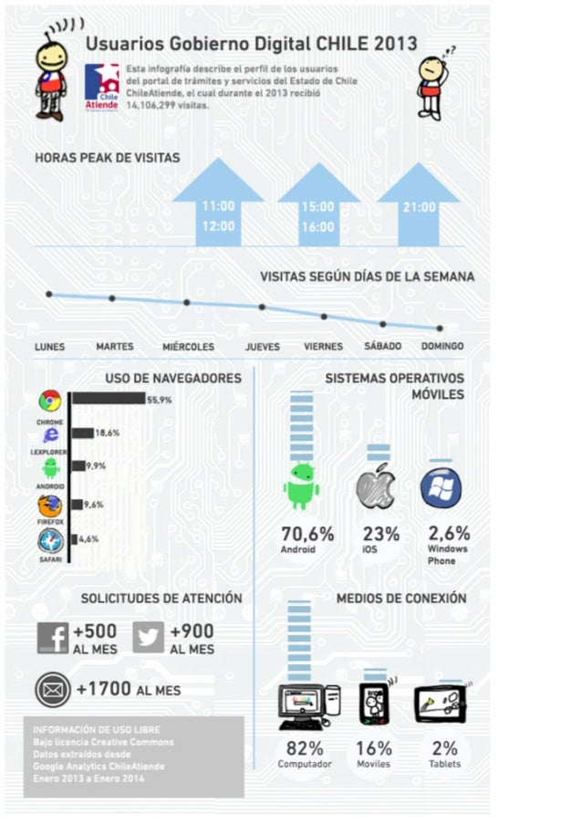 Infografia gobierno digital usuarios chilenos