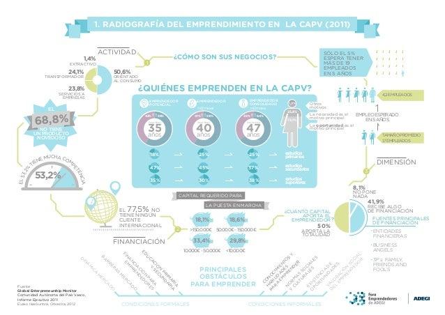 Infografia Emprendimiento en la C.A.V.