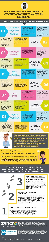 Infografía: Los principales problemas de Comunicación Interna en las empresas y cómo solucionarlos con Redes Sociales Corp...