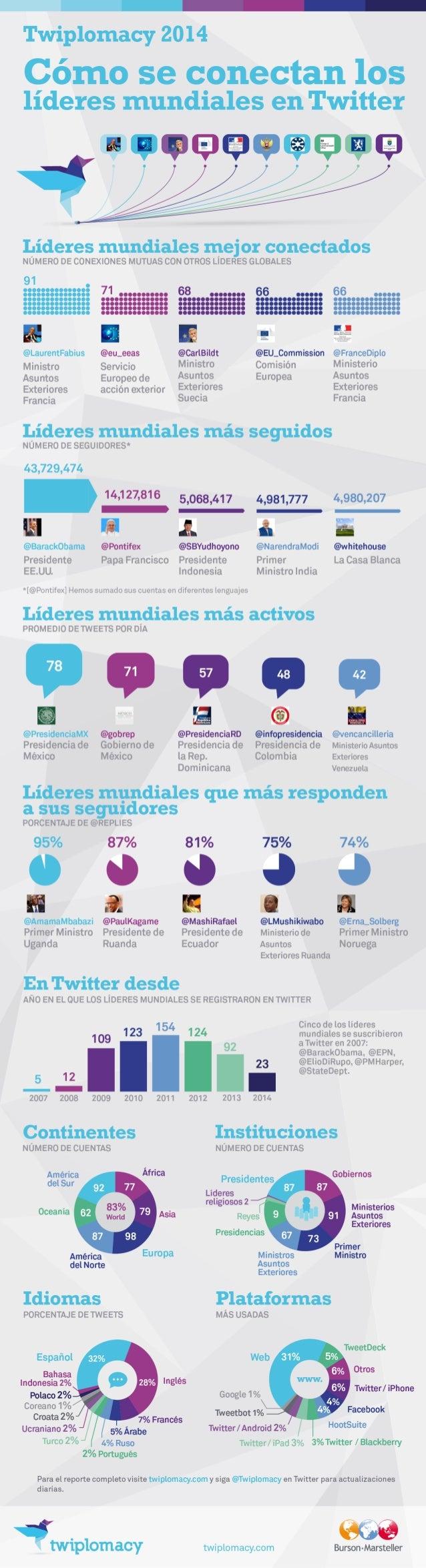 Twiplomacy 2014: ¿Cómo se conectan los líderes mundiales en Twitter? (Español)