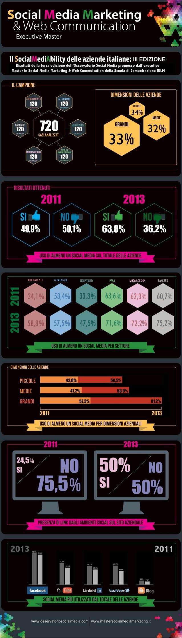 Infografica SocialMediaAbility IULM