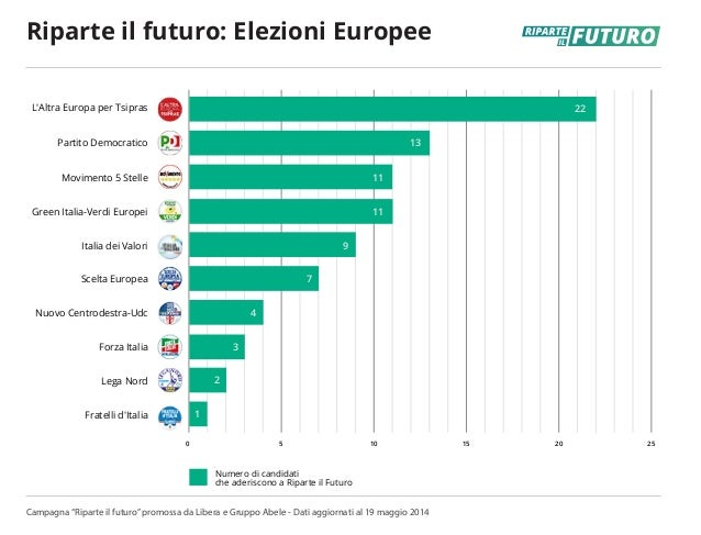 0 5 10 15 20 25 L'Altra Europa per Tsipras Partito Democratico Movimento 5 Stelle Green Italia-Verdi Europei Italia dei Va...