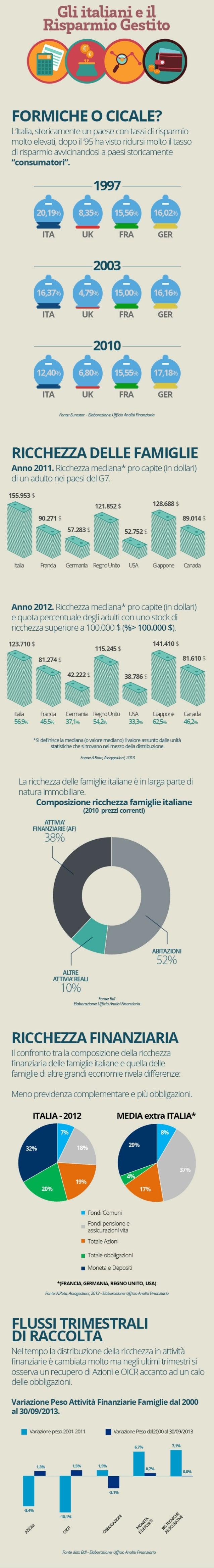 Infografica - Gli italiani ed il risparmio gestito