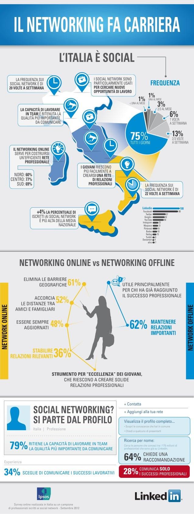 Il Networking Fa Carriera. L'ITALIA E' SOCIAL!