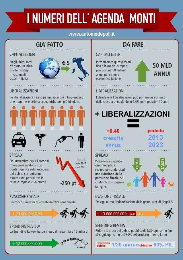 I Numeri dell'Agenda Monti - Antonio De Poli