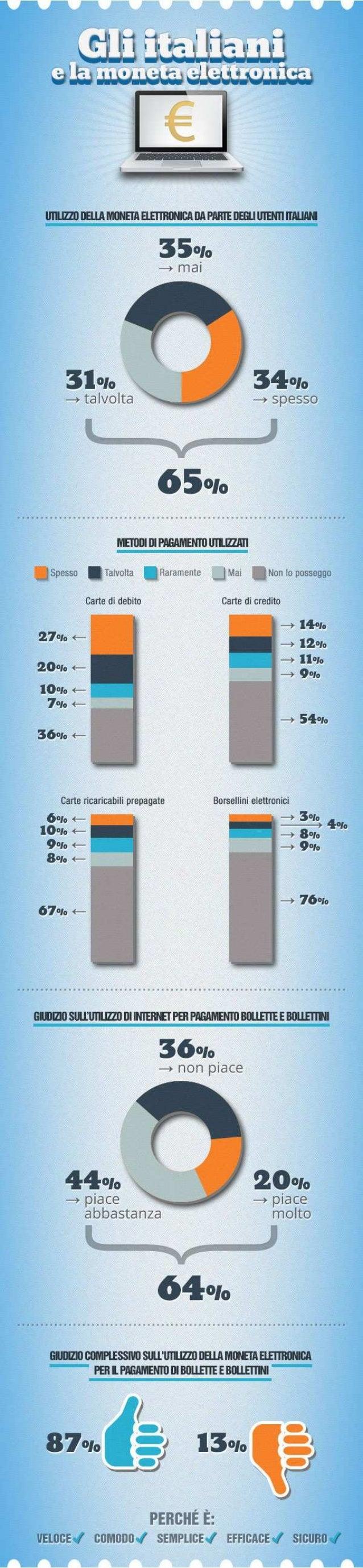 Infografica - Gli Italiani e la moneta elettronica