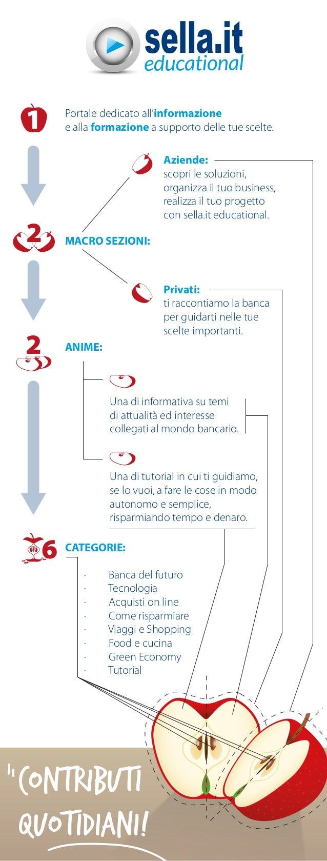 Infografica - Sella.it Educational