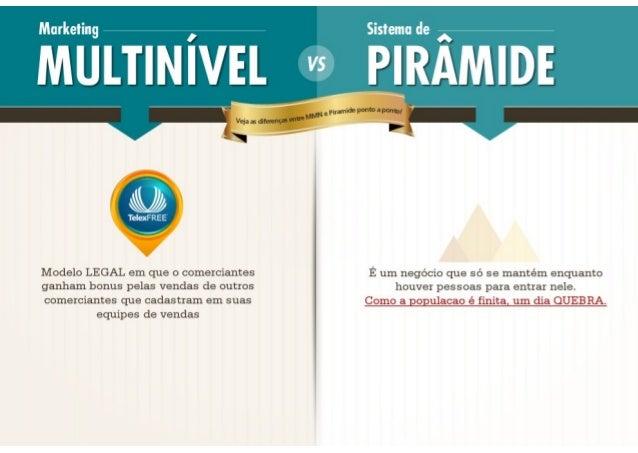 Telexfree x Piramides Financeiras