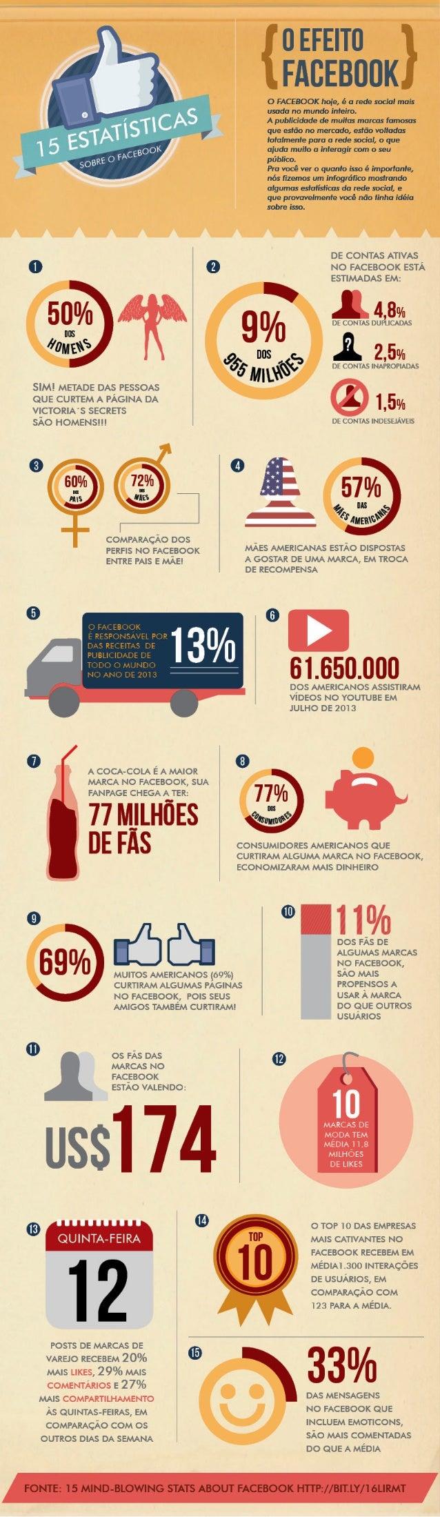 Infográfico: O Efeito Facebook - 15 Estatísticas que você não sabia