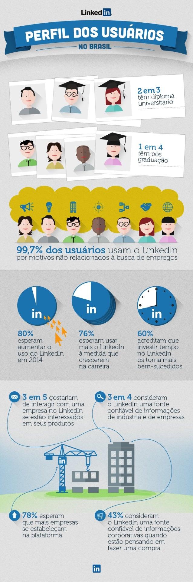 Perfil dos usuários no Brasil