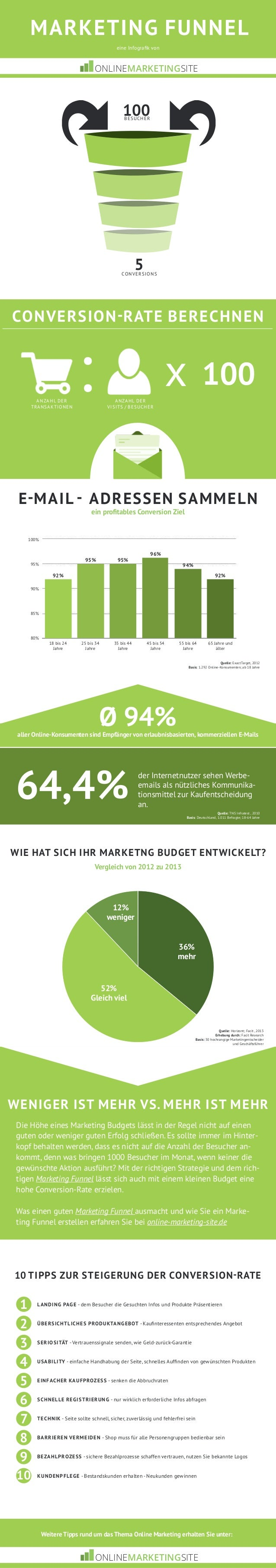 Marketing Funnel  eine Infografik von  ONLINEMARKETINGSITE  100  Besucher  5  Conversions  Conversion-Rate berechnen  Anza...